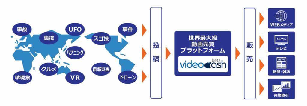 videocashとは?